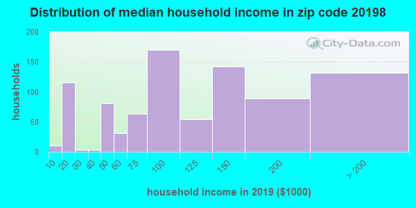 Zip code 20198 household income distribution in 2009