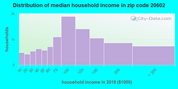 Zip code 20602 household income distribution in 2009