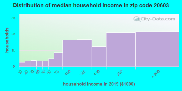 Zip code 20603 household income distribution in 2009