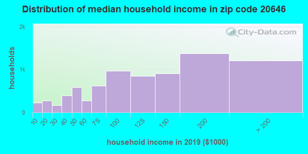 Zip code 20646 household income distribution in 2009