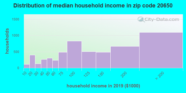 Zip code 20650 household income distribution in 2009