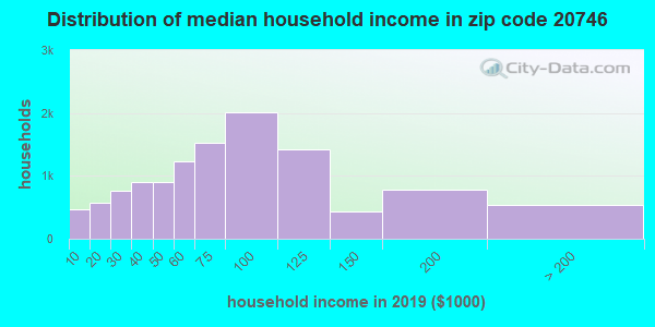 Zip code 20746 household income distribution in 2009