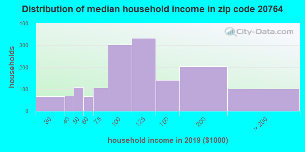 Zip code 20764 household income distribution in 2009