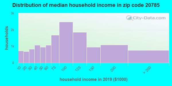 Zip code 20785 household income distribution in 2009