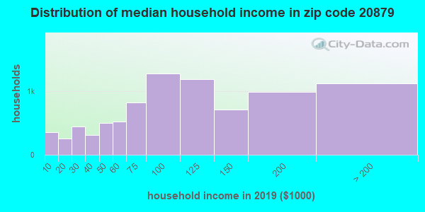 Zip code 20879 household income distribution in 2009