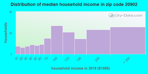 Zip code 20902 household income distribution in 2009