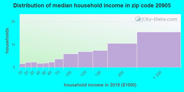 Zip code 20905 household income distribution in 2009