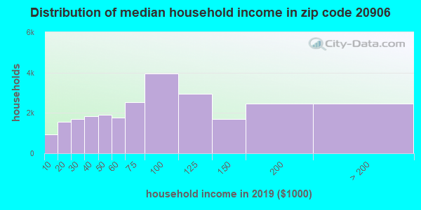 Zip code 20906 household income distribution in 2009