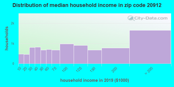 Zip code 20912 household income distribution in 2009