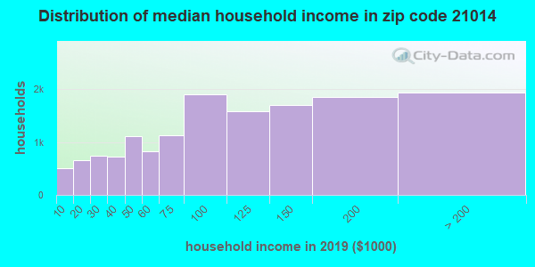 Zip code 21014 household income distribution in 2009