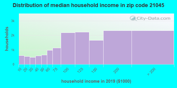 Zip code 21045 household income distribution in 2009