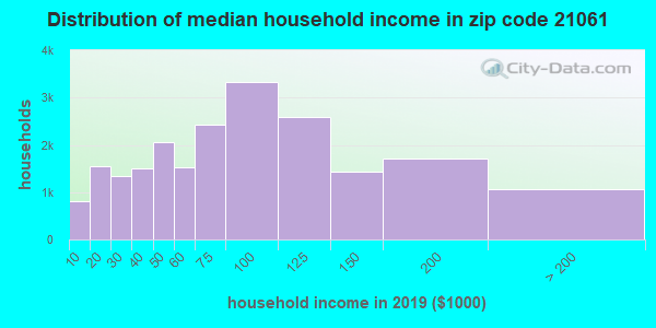 Zip code 21061 household income distribution in 2009