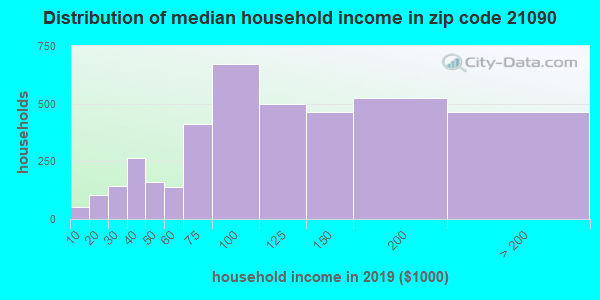 Zip code 21090 household income distribution in 2009