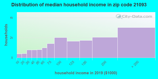 Zip code 21093 household income distribution in 2009