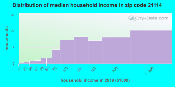 Zip code 21114 household income distribution in 2009