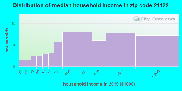 Zip code 21122 household income distribution in 2009