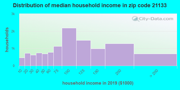 Zip code 21133 household income distribution in 2009