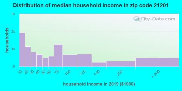 Zip code 21201 household income distribution in 2009