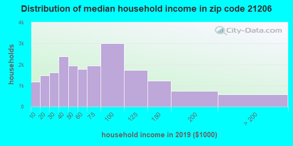 Zip code 21206 household income distribution in 2009