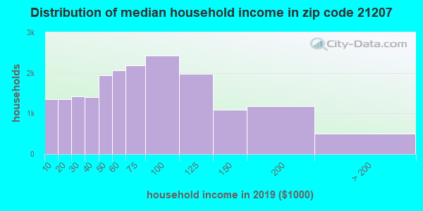 Zip code 21207 household income distribution in 2009