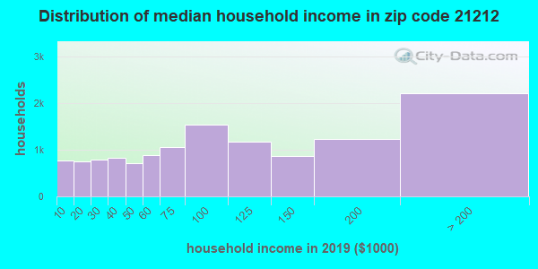 Zip code 21212 household income distribution in 2009