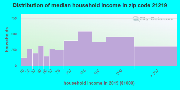 Zip code 21219 household income distribution in 2009