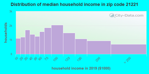 Zip code 21221 household income distribution in 2009