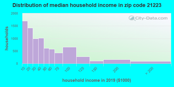 Zip code 21223 household income distribution in 2009