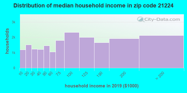 Zip code 21224 household income distribution in 2016