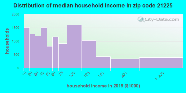 Zip code 21225 household income distribution in 2009