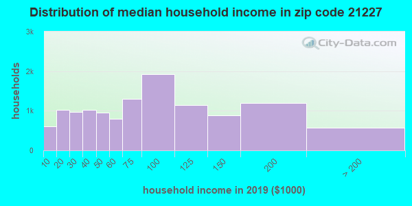 Zip code 21227 household income distribution in 2009