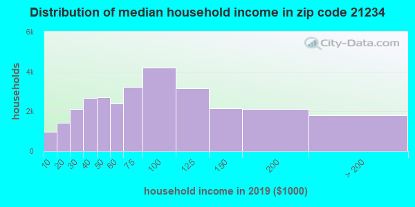 Zip code 21234 household income distribution in 2009