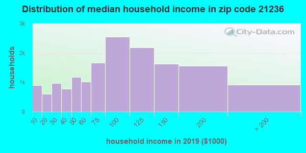 Zip code 21236 household income distribution in 2009