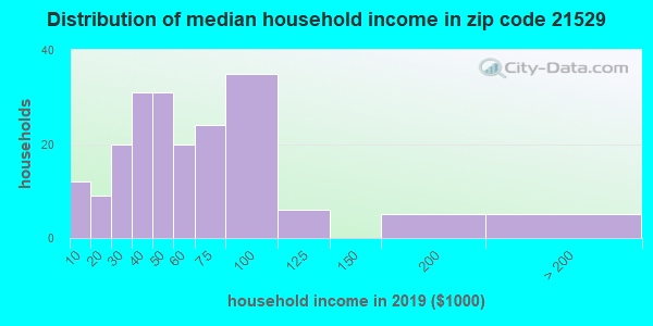 Zip code 21529 household income distribution in 2009