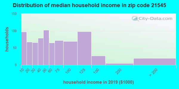 Zip code 21545 household income distribution in 2009