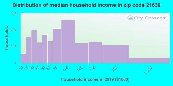 Zip code 21639 household income distribution in 2015