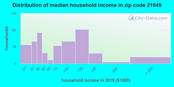 Zip code 21649 household income distribution in 2009