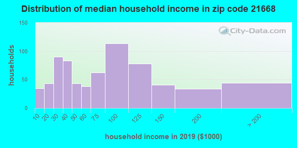 Zip code 21668 household income distribution in 2009