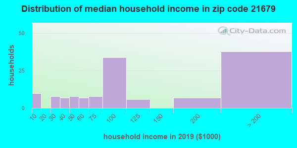 Zip code 21679 household income distribution in 2009