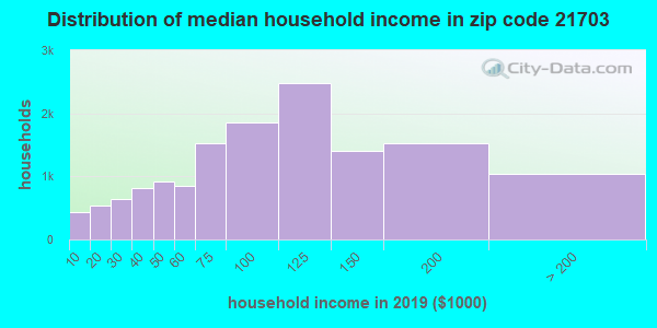 Zip code 21703 household income distribution in 2009
