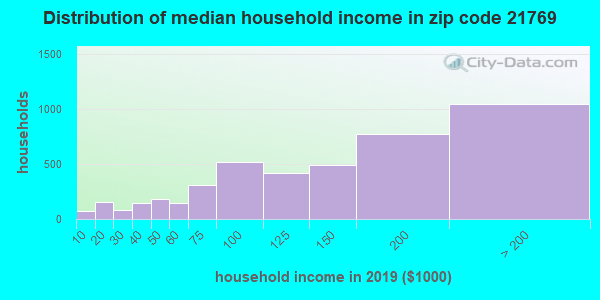 Zip code 21769 household income distribution in 2009