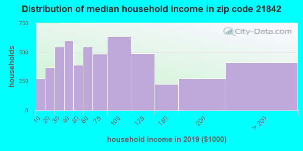 Zip code 21842 household income distribution in 2009