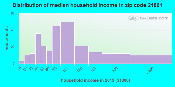 Zip code 21861 household income distribution in 2009
