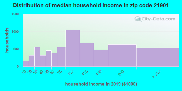 Zip code 21901 household income distribution in 2009