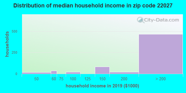Zip code 22027 household income distribution in 2009