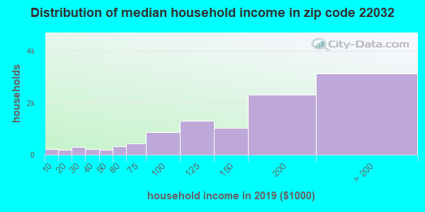 Zip code 22032 household income distribution in 2009