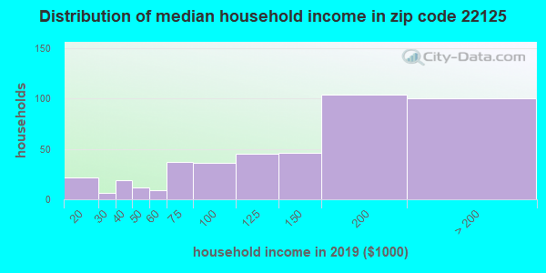 Zip code 22125 household income distribution in 2016