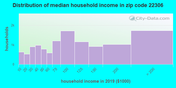 Zip code 22306 household income distribution in 2009