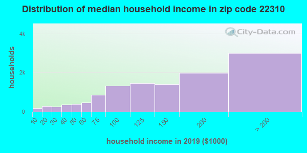 Zip code 22310 household income distribution in 2009