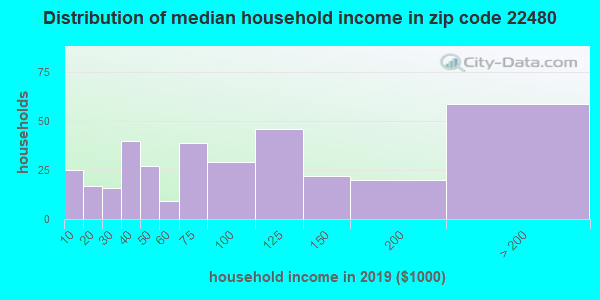 Zip code 22480 household income distribution in 2009